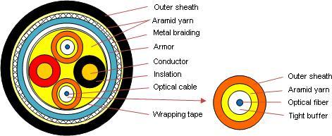光电混合缆 Ⅱ