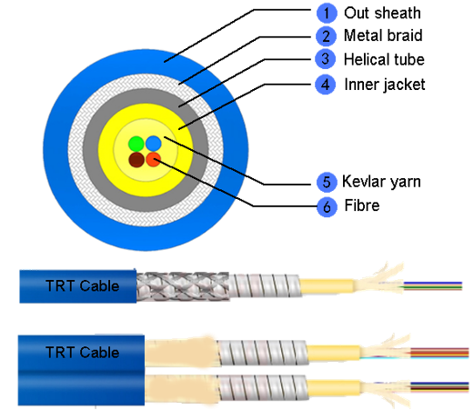 Multi-fiber Armored Cable