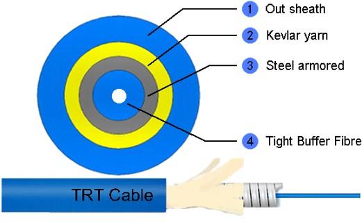单管圆形铠装缆