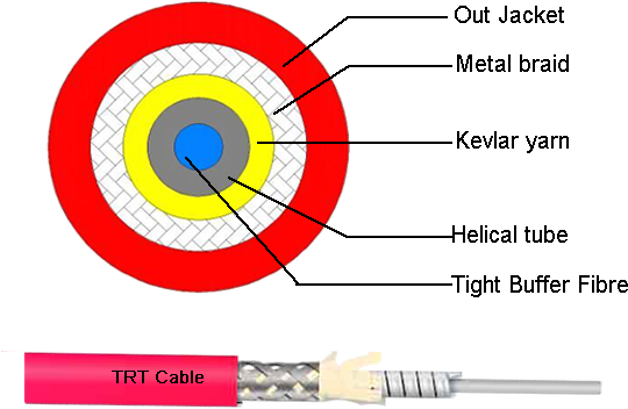 Temperature Sensing Armored Cable