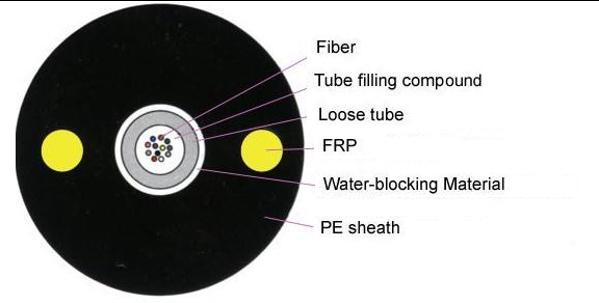 Unitube Non-metallic Non-armored Cable GYFXY