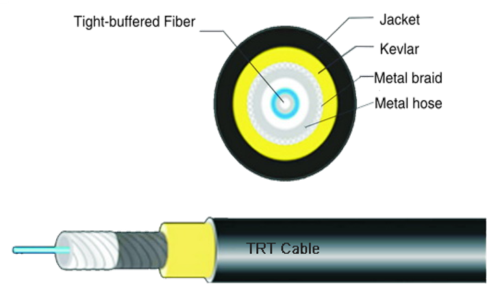 Optical Fiber Cable Used For Operation