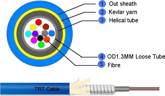 1-12 芯MPO迷你铠装缆